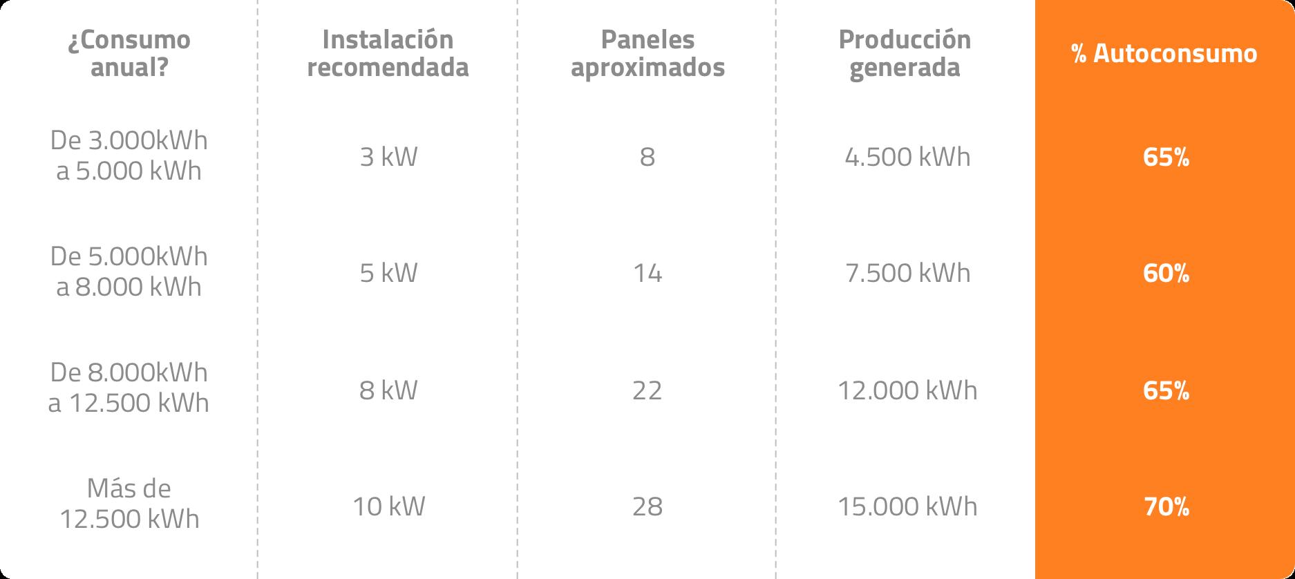 estalvi plaques solars autoconsum