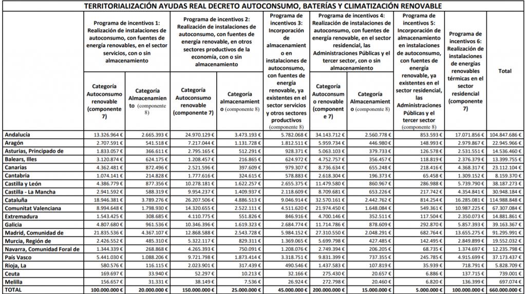 El Gobierno aprueba ayudas de1.320 millones de euros para autoconsumo